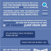 Are we Obsessed by Facebook? [InfoGraphic]