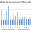 Windows 8 to Boot in 8 Seconds – Fastest Ever!