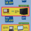 The Real Cost of Technology [InfoGraphic]