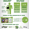 A Look at Online Gaming [InfoGraphic]