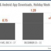 Over 1 Billion Apps Downloaded during the Holiday Season