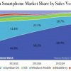 CHINA BEATS USA IN SMARTPHONE MARKET!