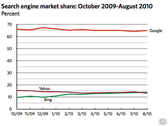 Bing is the Number 2 Search Engine, Surpasses Yahoo
