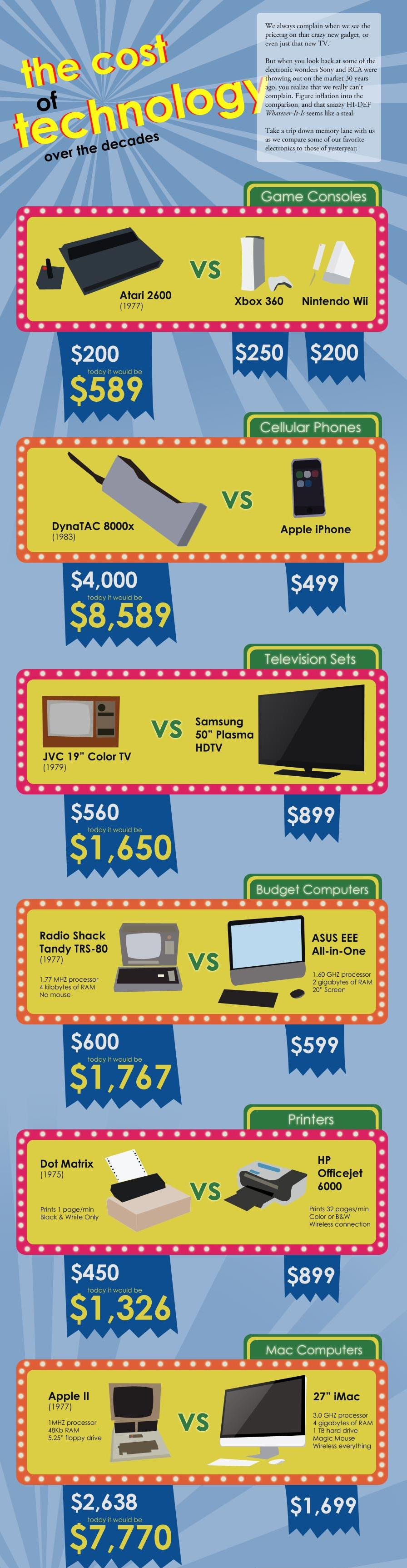 cost-of-technology