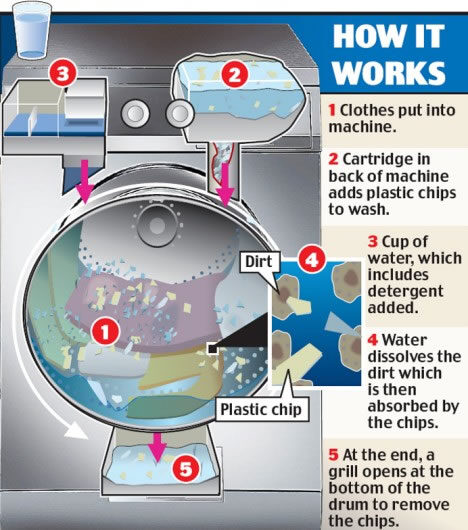 New Technology might kick Washing Machines out of Business!