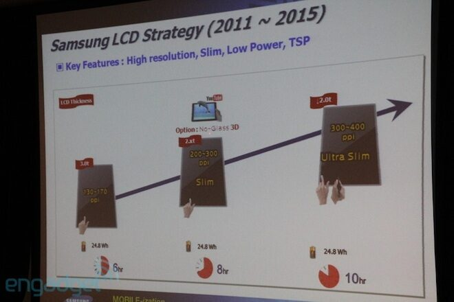 300 to 500 PPI Displays from Samsung by 2015
