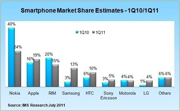 Samsung sees 300% Growth in Smartphone Market