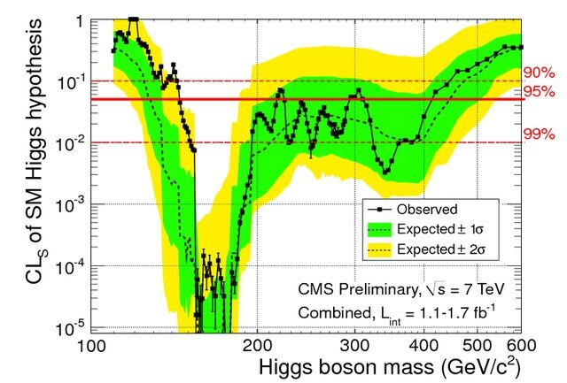 Higgs might be revealed soon, LHC update
