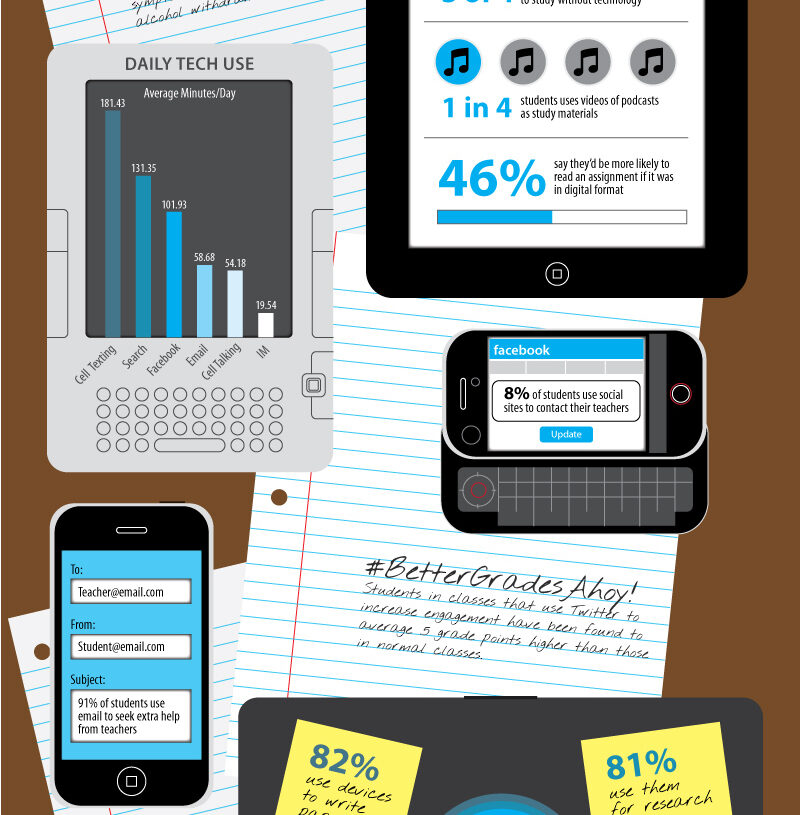 Students Using Technology [INFOGRAPHIC]