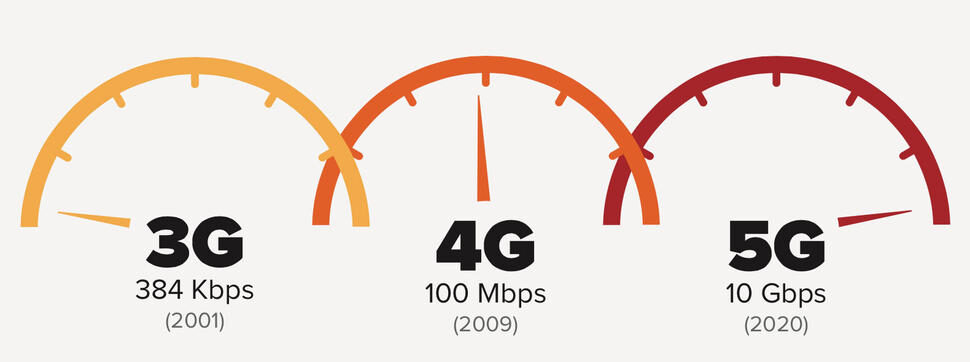5G vs 4G And the Future!